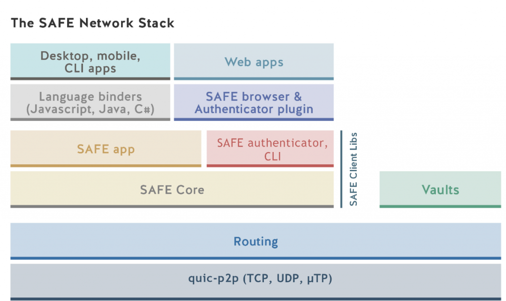 The real Pied Piper exists – SAFE Network: What is it? MaidSafe's Developers Explain